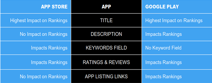 App Store Optimization – ASO