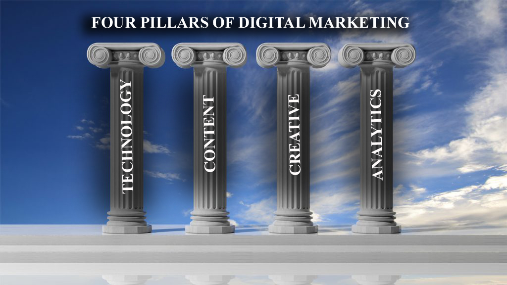 Four Pillars of Digital Marketing