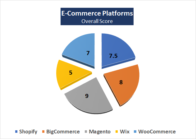 Best Platform for Ecommerce Website Development